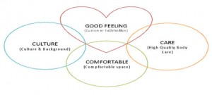 The Good Feeling Concept